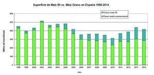 maiz_espana