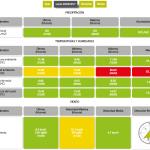 La herramienta mide distintos parámetros ambientales.