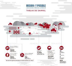 """Infografía resumen de los 5 años del proyecto """"Misión Posible"""""""