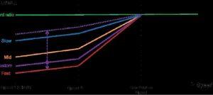 Modificación del ratio de giro del sistema CustomSteer en función del ajuste determinado y de la velocidad de avance